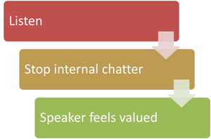 steps to better listening