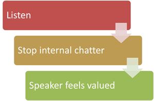steps to better listening